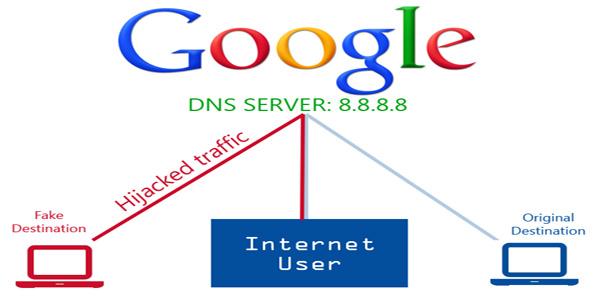 Blocks sites porn dns open