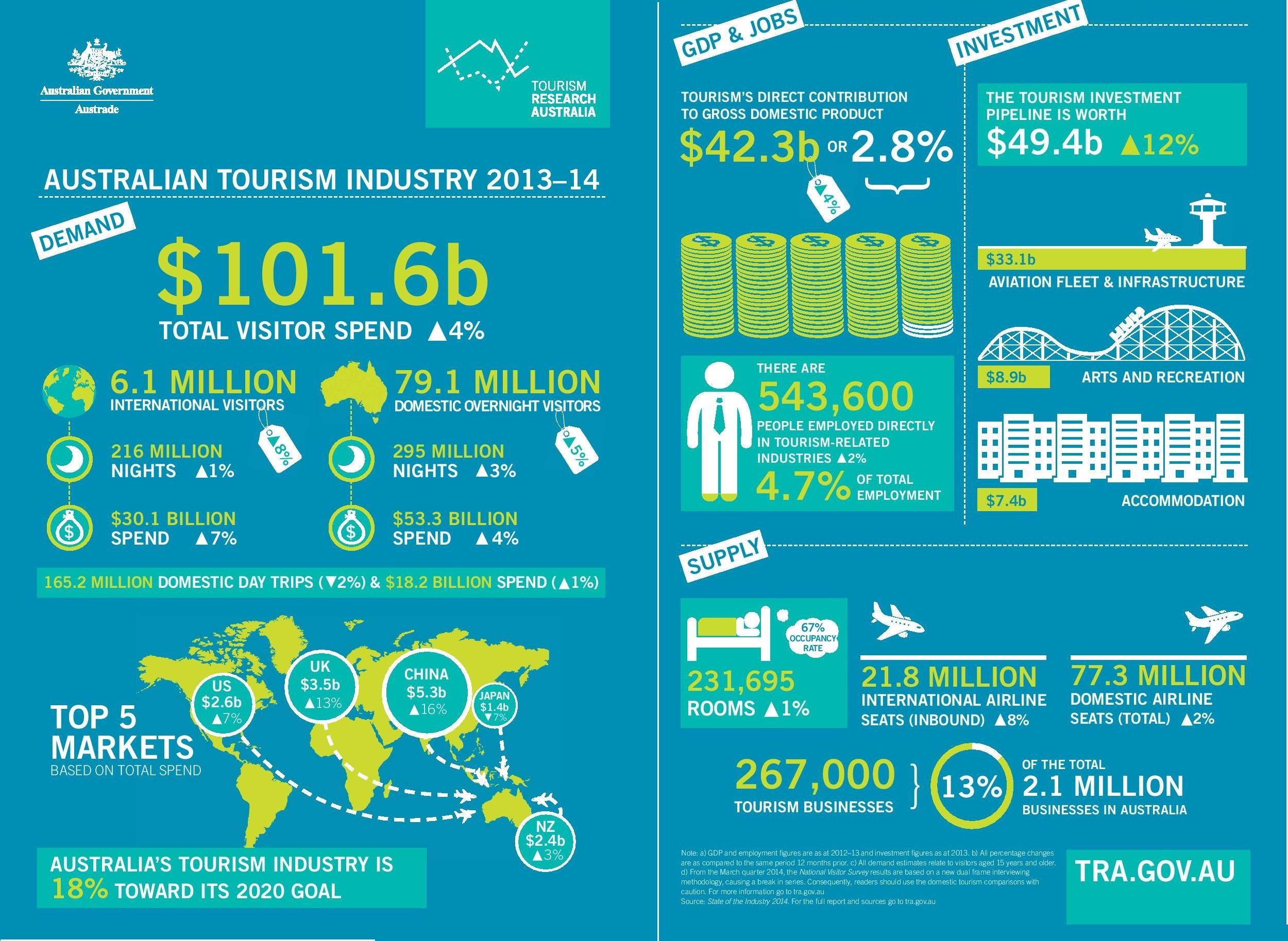 TRA_AUSTRALIAN_TOURISM
