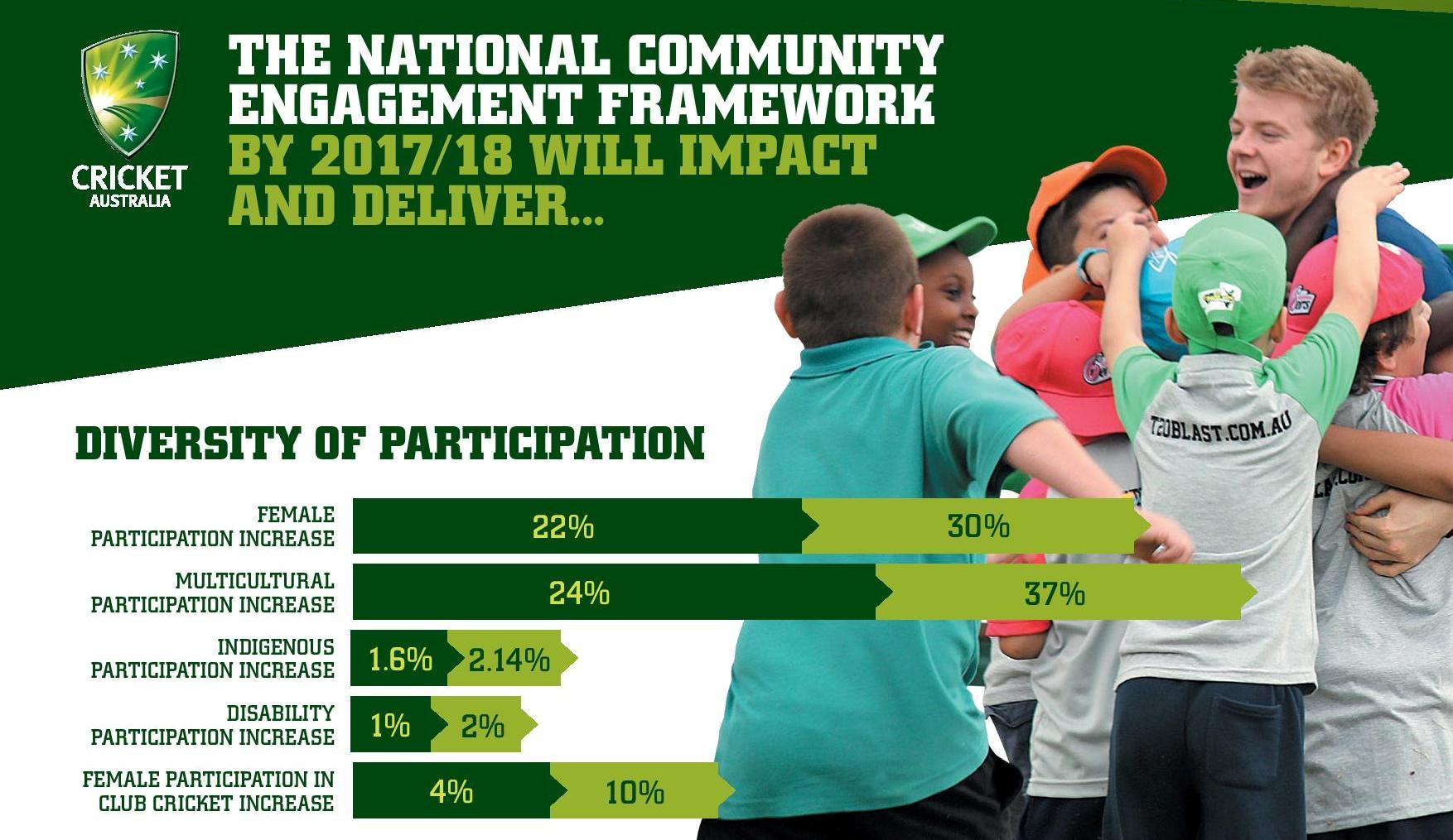 National Community Engagement Framework Infographic-page-001