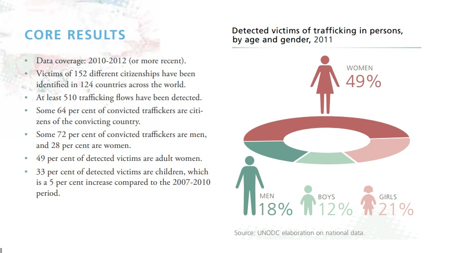 trafficking in persons report 2014 pdf