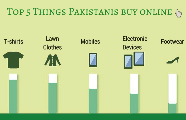 Online Shopping Trend in Pakistan