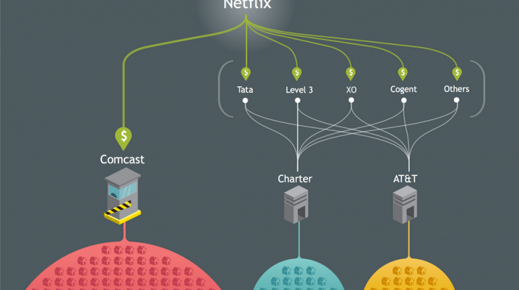 Netflix's diagram explaining the Comcast interconnection deal, prior to striking a deal with AT&T. Photo: Netflix (interconnection diagram)