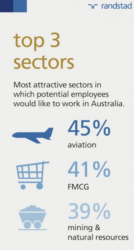 Top three most attractive industries to work in Australia