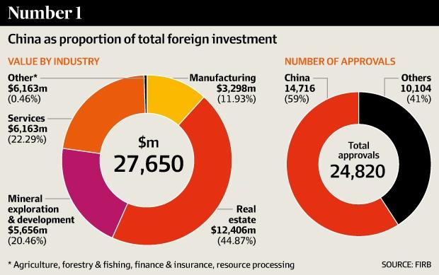 china-invests-Aus