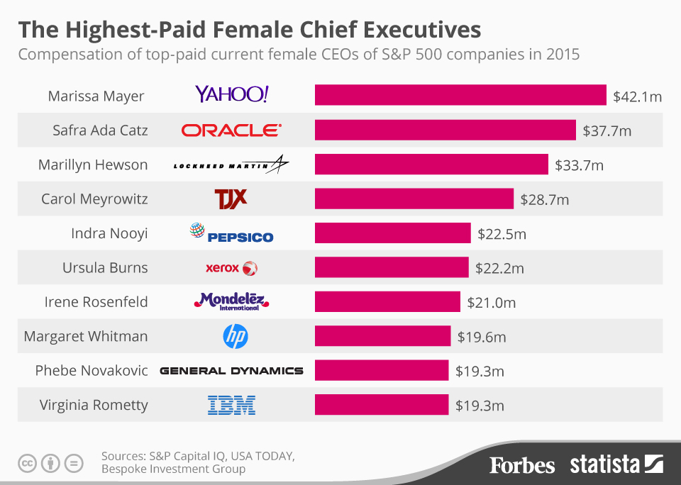 America's Highest-Paid Female Chief Executives