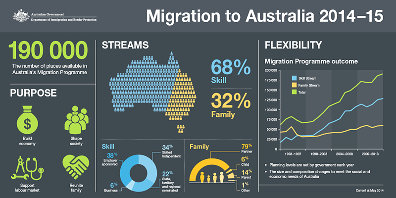 migrationtoaustrlia