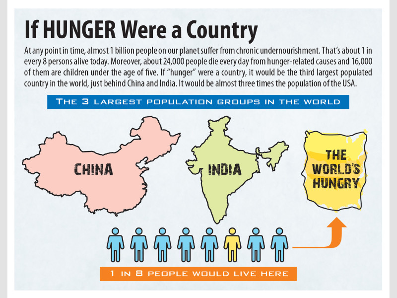Global-Hunger