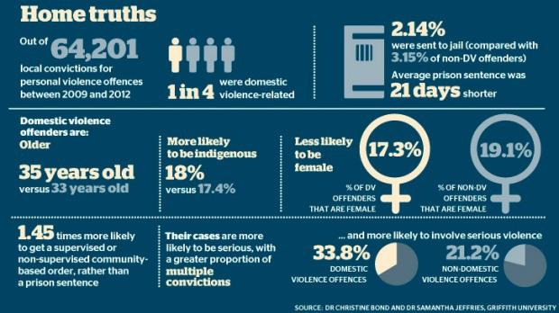 domestic-violence-truth-aus