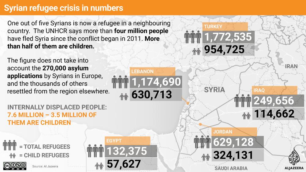 syriacrisis