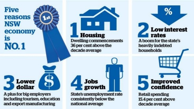 NSW Economy hits half a trillion dollar mark