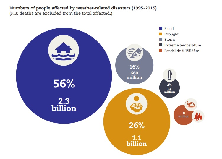 Weather disasters become more frequent, claiming 600,000 lives in 20 years