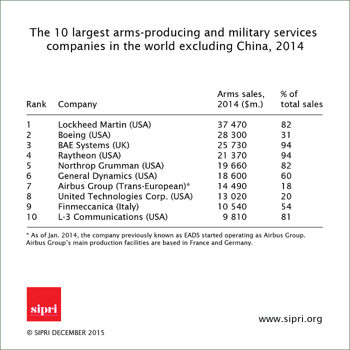Lockheed Martin retained the top spot ahead of US rival Boeing and British-based BAE Systems in the new global arms industry report by SIPRILockheed Martin retained the top spot ahead of US rival Boeing and British-based BAE Systems in the new global arms industry report by SIPRI