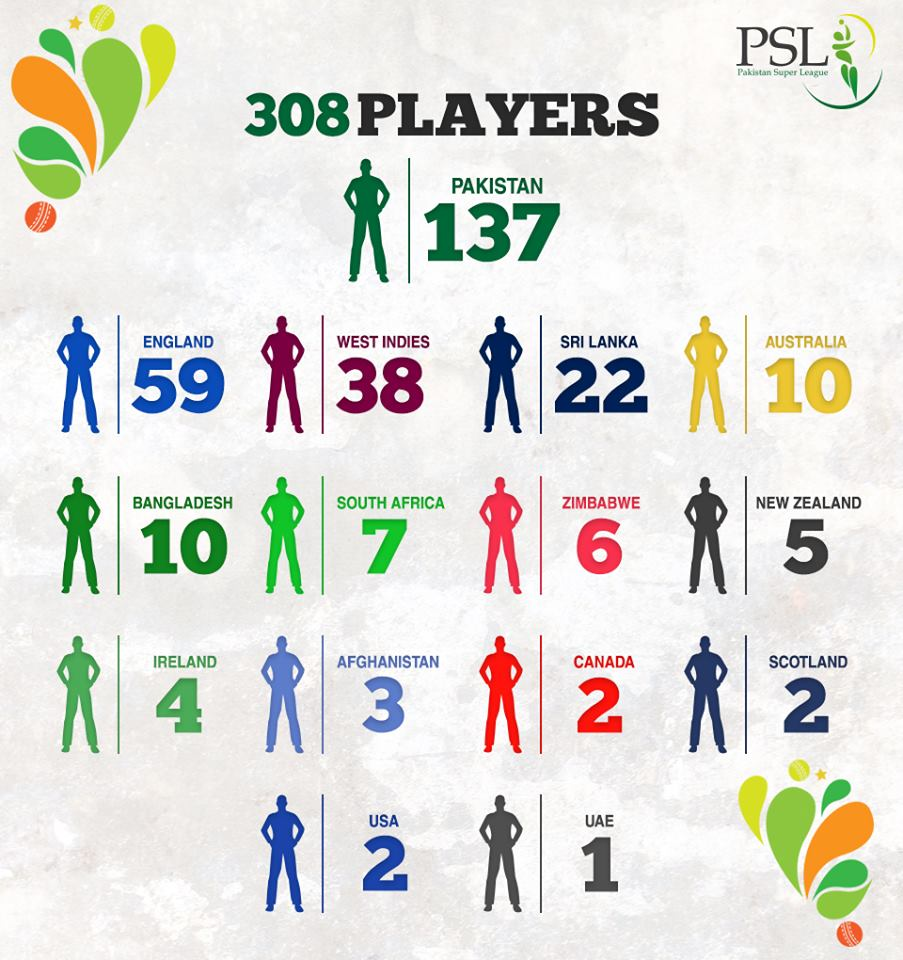 Pakistan Super League players