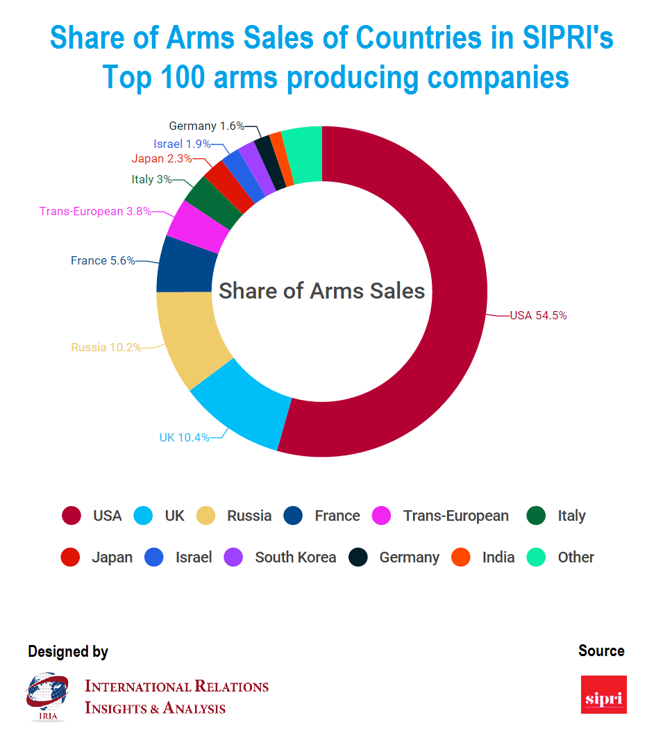 Arms producing companies based in the United States continue to dominate the Top 100 list of SIPRI's global arms industry report