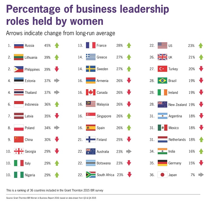 Russia, Philippines have the highest share of women in senior business roles