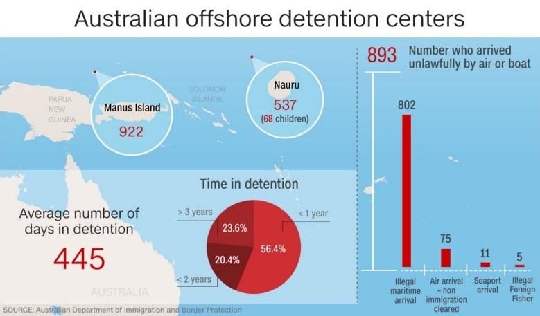 Australia Detention Centers