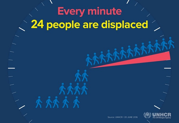 Every minute 24 people re displaced worldwide: UNHCR