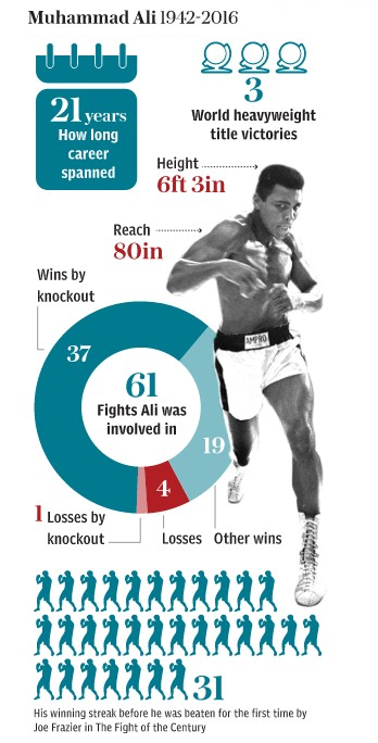 Muhammad Ali, the boxing legend,