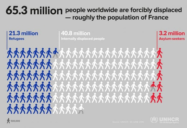Record 65.3 million people displaced, UNHCR report says