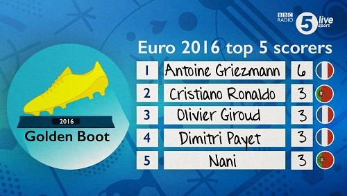 Euro 2016 top 5 scorers