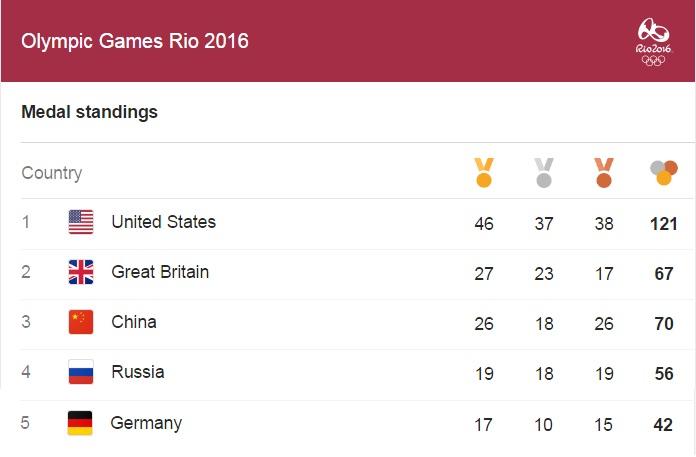 rio2016-top5