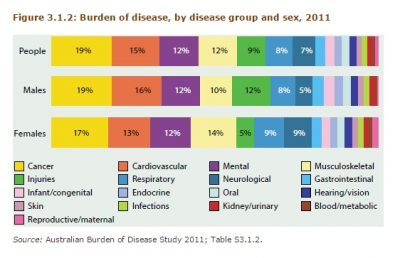 Australia's burden of disease, by disease group and sex, 2011