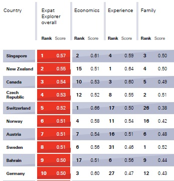 HSBC's annual Expat Explorer report 2016