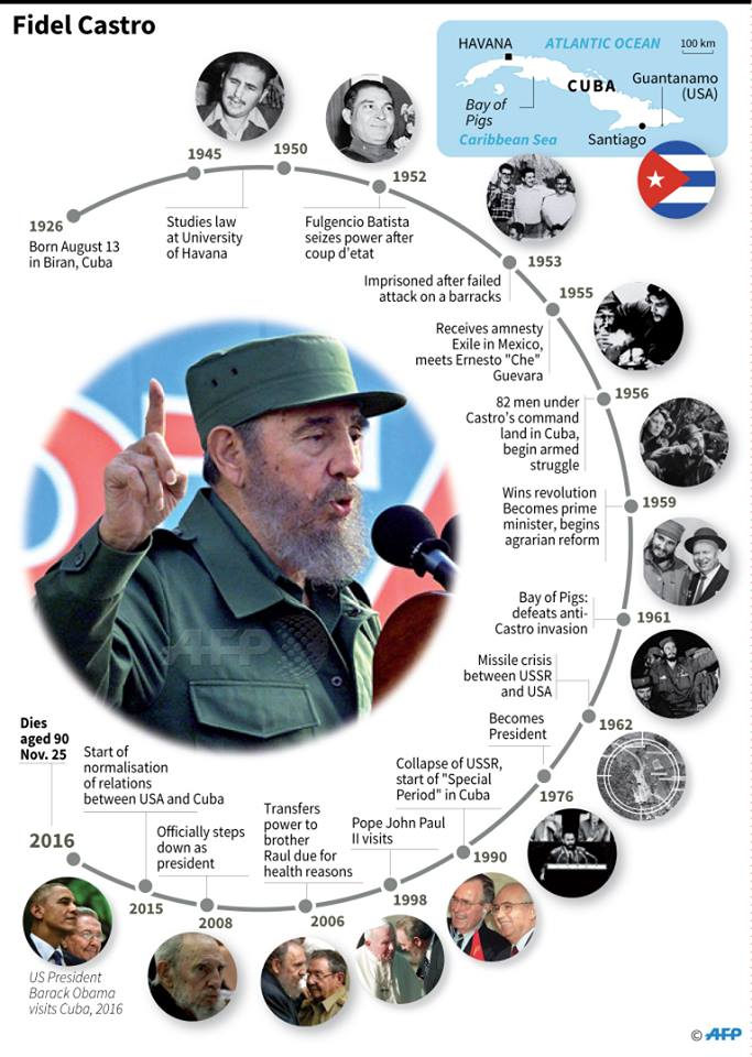 Fidel Castro life timeline graphic. Photo: AFP