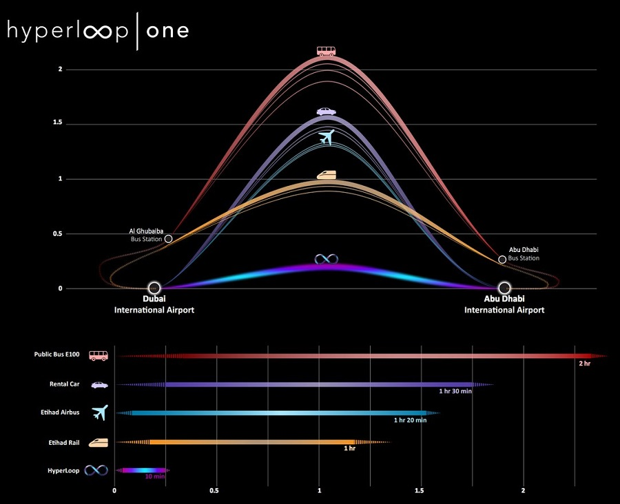 A graph shows how Hyperloop One could cut journey times between Dubai and Abu Dhabi (Pictures: Hyperloop)