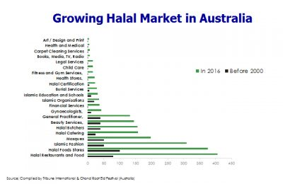 growing-halal-market-in-australia
