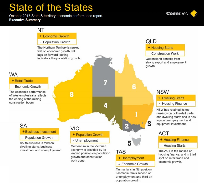 NSW tops the charts in 'State of the States'