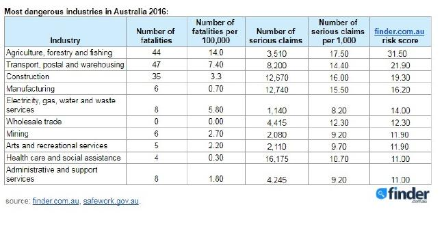 Agriculture, forestry and fishing are Australia's riskiest industries