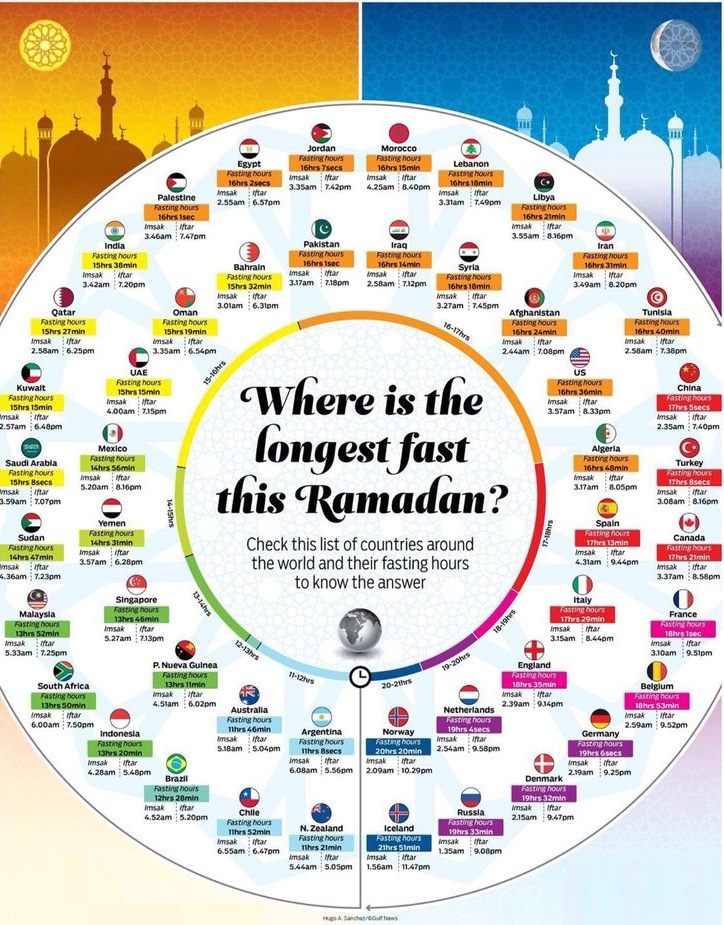 Longest and shortest fasting hours worldwide for Ramadan 2018. Courtesy: Gulf News